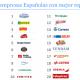 Grupo Calvo en el top 20 empresas españolas con mejor puntuación