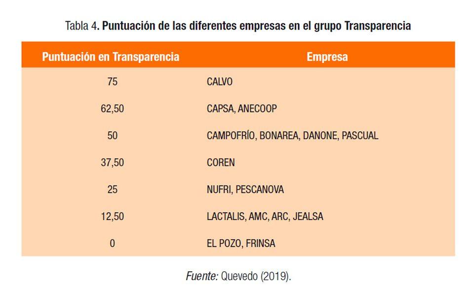 Puntuación en transparencia Grupo Calvo